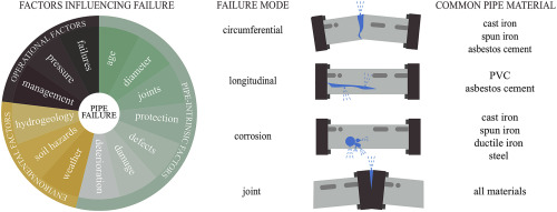 Improving Pipe Failure Predictions Factors Affecting Pipe Failure In Drinking Water Networks Sciencedirect