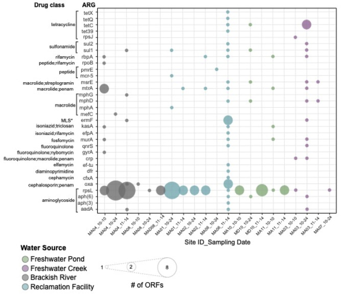 Comparative metagenomic analysis of microbial taxonomic and