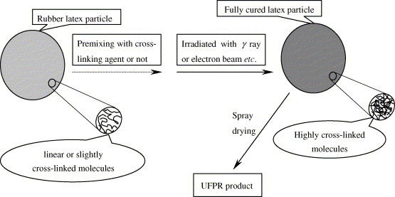 Application of nano powdered rubber in friction materials schematic diagram of the preparation of ufpr ccuart Gallery