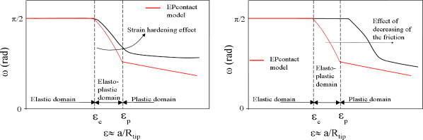 The effect of plasticization by fatty acid amides on the scratch