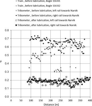 Measurements of friction coefficients between rails