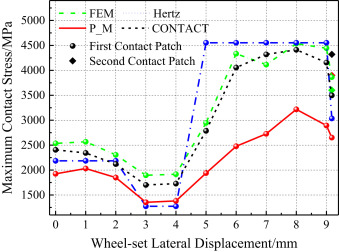An innovative contact partition model for wheel/rail normal contact