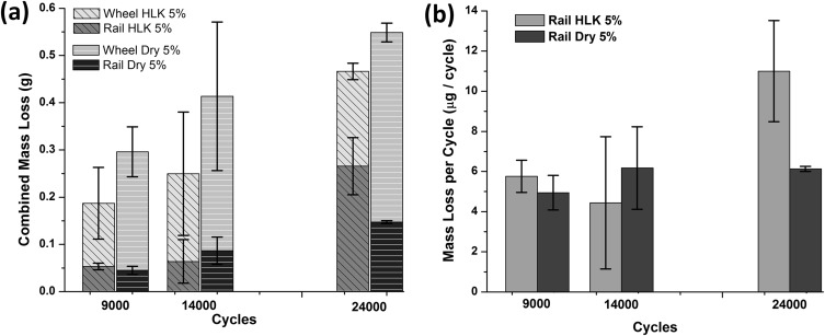Dry and lubricated wear of rail steel under rolling contact fatigue