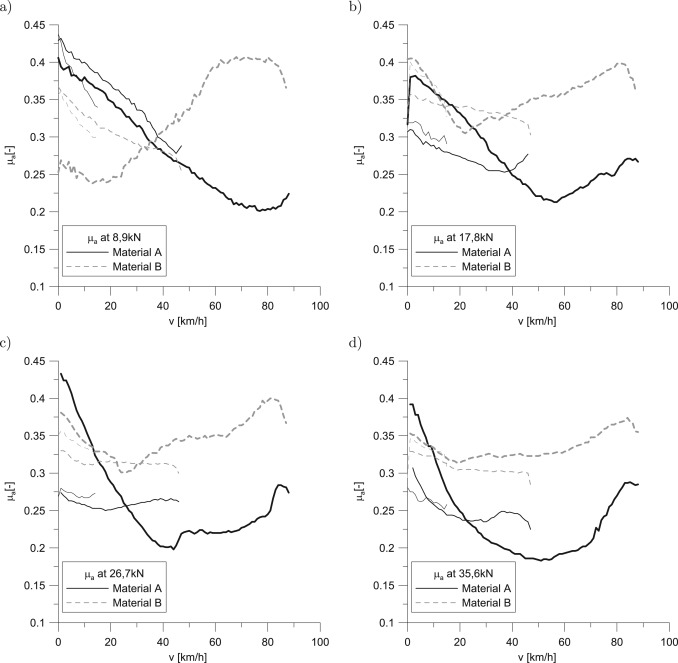 Experimental Study On The Effect Of Formulation Modification On The