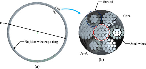 The friction and wear properties of steel wire rope sliding against ...