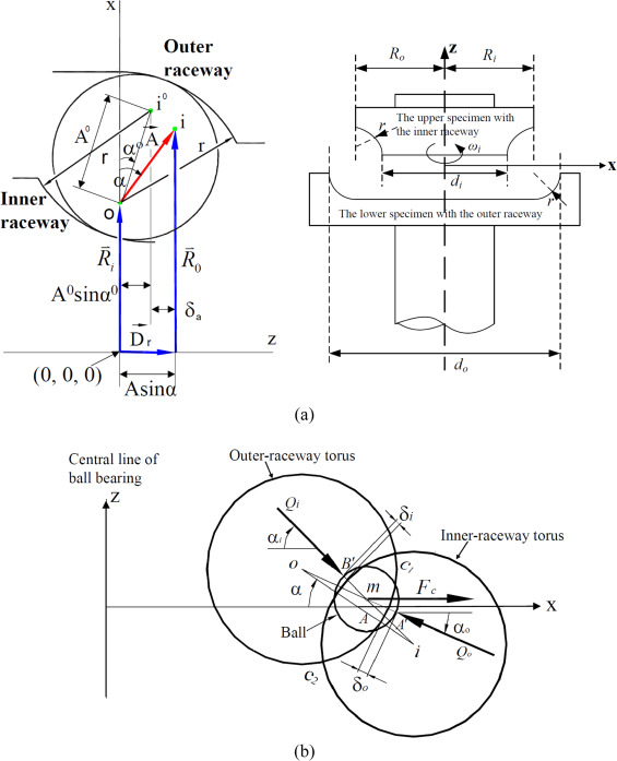 Effects Of Groove Factor And Surface Roughness Of Raceway In Ball