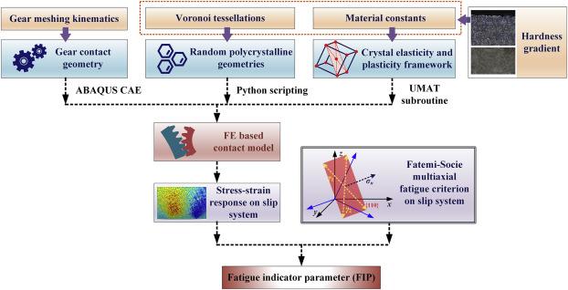A microstructure sensitive contact fatigue model of a
