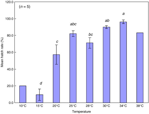 The effects of temperature and salinity on population growth