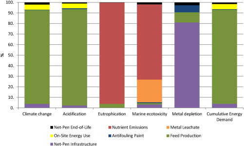 Environmental performance of copper-alloy Net-pens: Life cycle