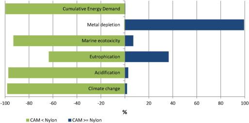 Environmental performance of copper-alloy Net-pens: Life