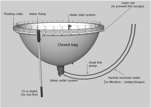 Effective protection against sea lice during the production