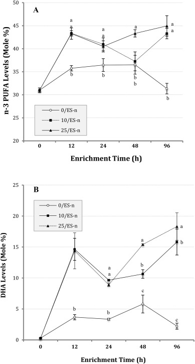 DHA enrichment of the red earthworm Eisenia fetida for