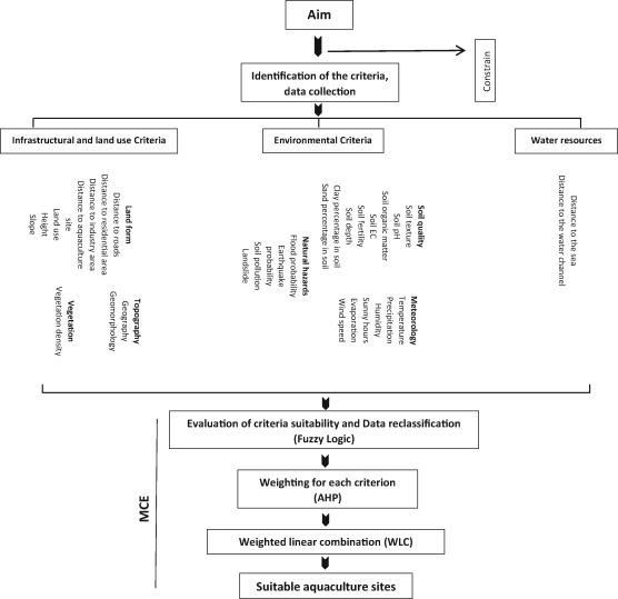 A multi-criteria evaluation method for sturgeon farming site