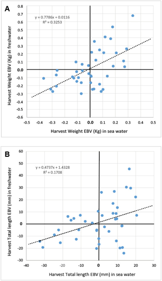 Genotype By Environment Interactions Of Harvest Growth Traits For Barramundi Lates Calcarifer Commercially Farmed In Marine Vs Freshwater Conditions Sciencedirect This creature may be sold directly from the inventory, listed in the player's market box, or given to villagers for requests. sciencedirect com