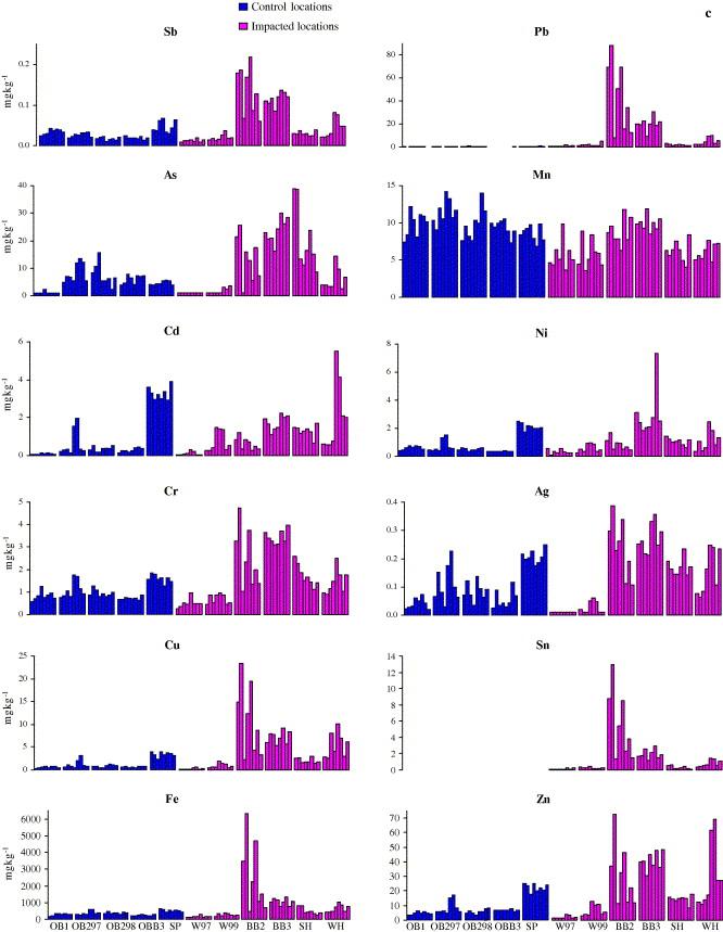 Evaluation of geochemical methods for discrimination of