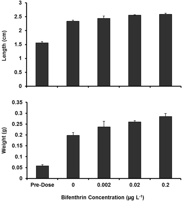 Environmental Effects And Fate Of The Insecticide Bifenthrin In A
