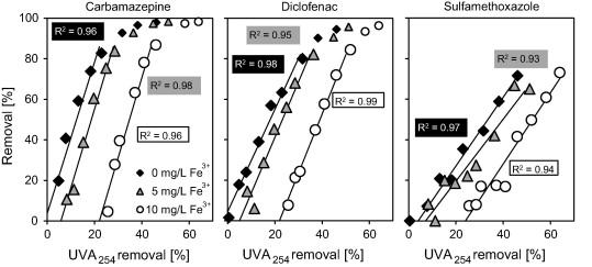 Impacts of coagulation on the adsorption of organic