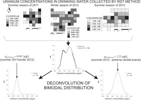 Application of bimodal distribution to the detection of