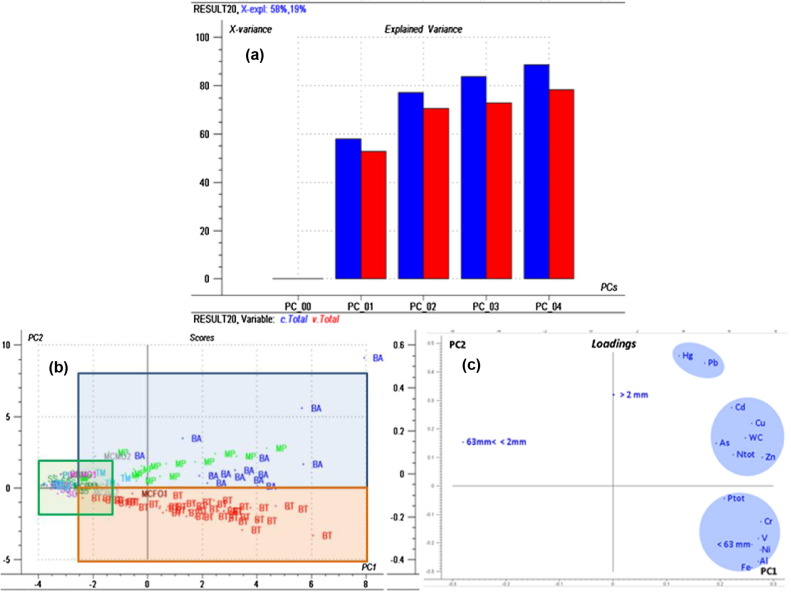 Are conventional statistical techniques exhaustive for