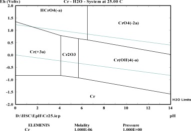 Toxicity assessment and geochemical model of chromium leaching from pourbaix diagram of the crh2o system at the cr concentration of 106 ccuart Image collections