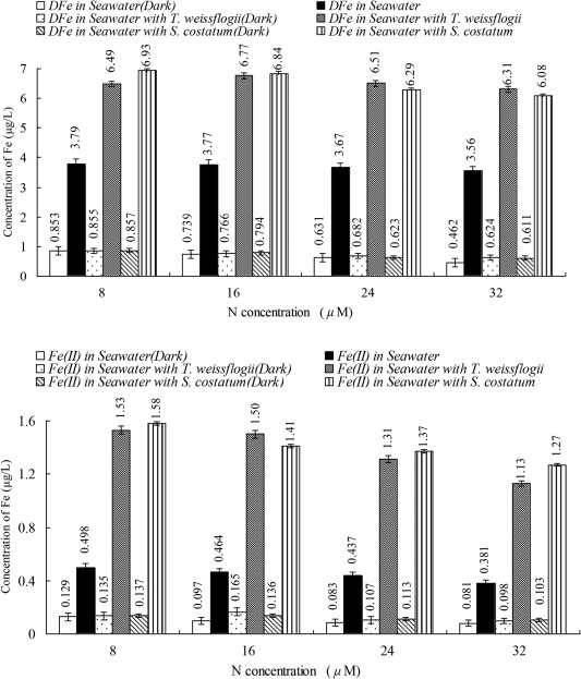 Effect Of Nitrate Enrichment And Diatoms On The Bioavailability Of