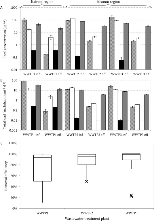 Occurrence patterns of pharmaceutical residues in wastewater