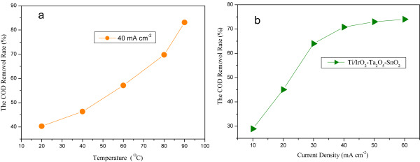 Fully solar-driven thermo- and electrochemistry for advanced