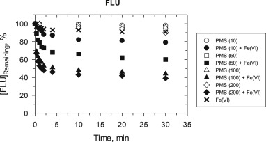 Synergistic effect of aqueous removal of fluoroquinolones by