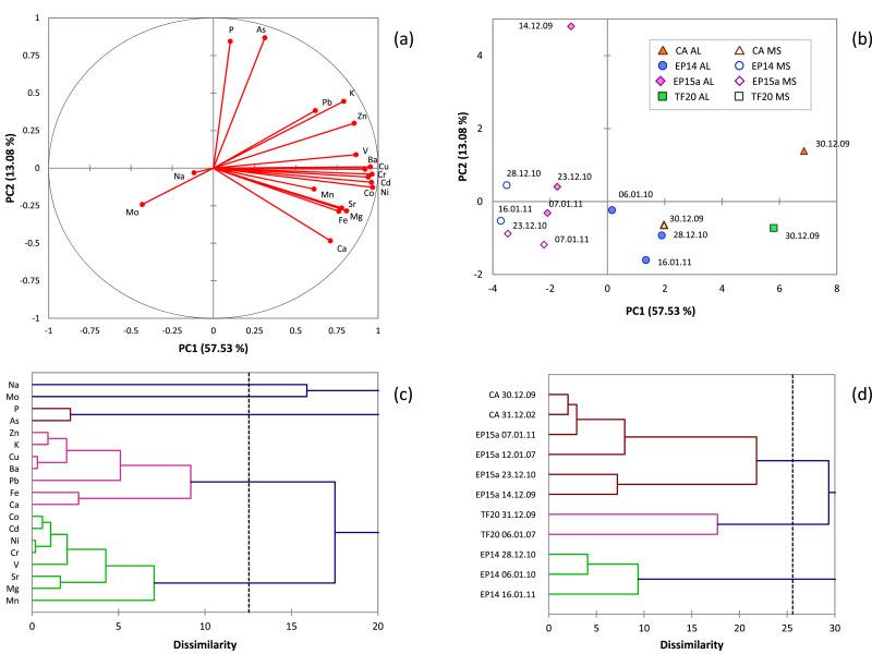 Element variability in lacustrine systems of Terra Nova Bay