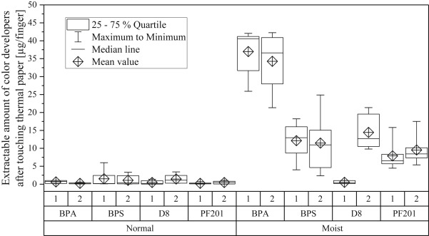 Bisphenol A and alternatives in thermal paper receipts - a