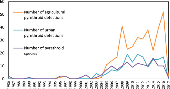 Pyrethroid pesticide residues in the global environment: An