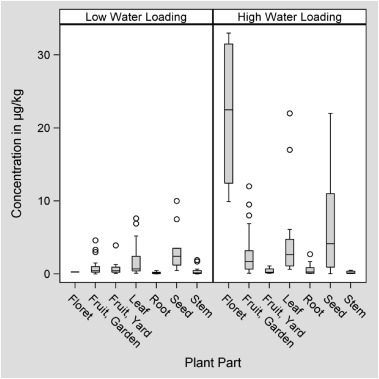 Occurrence of perfluoroalkyl substances (PFAS) in garden