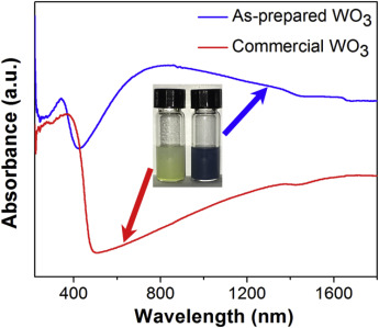 Ammonia sensing by closely packed WO3 microspheres with ... on