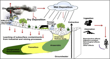 Groundwater chemistry and human health risk assessment in the mining graphical abstract ccuart Images