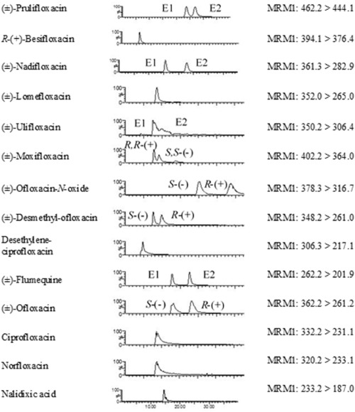 Enantioselective fractionation of fluoroquinolones in the