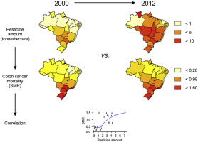 Increased Exposure To Pesticides And Colon Cancer Early Evidence In Brazil Sciencedirect