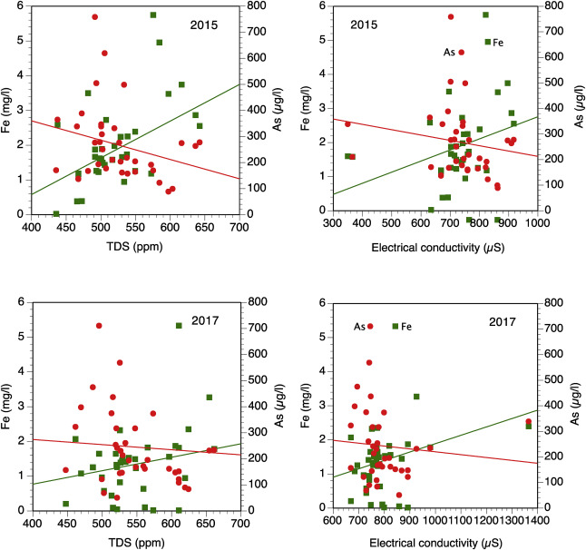 Climatic variations and de-coupling between arsenic and iron
