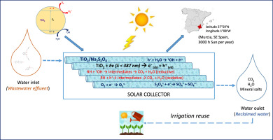 Solar reclamation of wastewater effluent polluted with