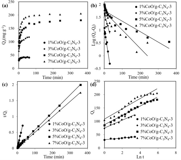 Cobalt oxide loaded graphitic carbon nitride as adsorptive