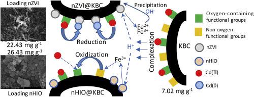 Coupling interaction between porous biochar and nano zero valent