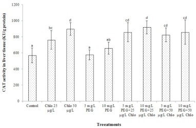 Sub-lethal toxicity of chlorpyrifos alone and in combination with