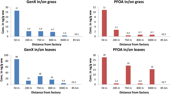 The PFOA substitute GenX detected in the environment near a