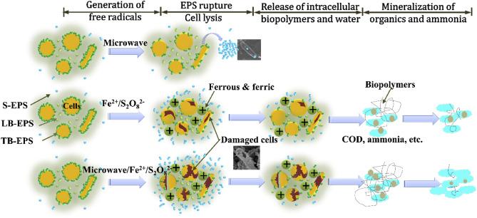 Effective gel-like floc matrix destruction and water seepage