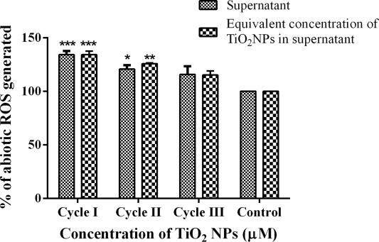 Diminishing bioavailability and toxicity of P25 TiO2 NPs