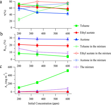 Decomposition efficiency and aerosol by-products of toluene