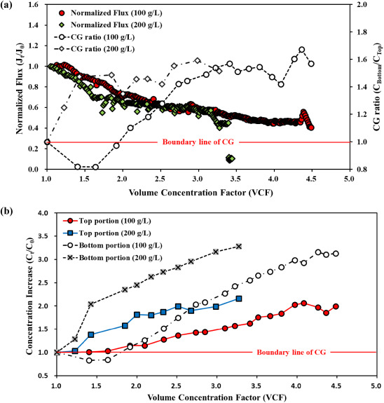 Recovery of sodium sulfate from seawater brine using