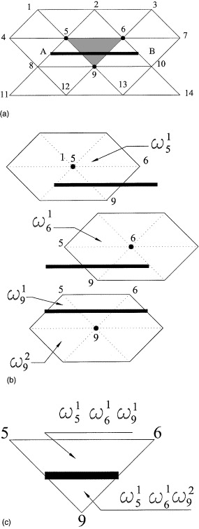 A mesh-based partition of unity method for discontinuity modeling