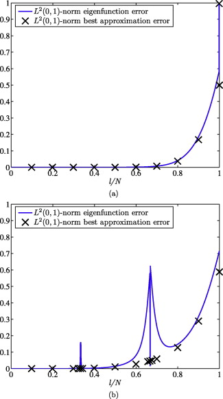 Finite element and NURBS approximations of eigenvalue, boundary ...