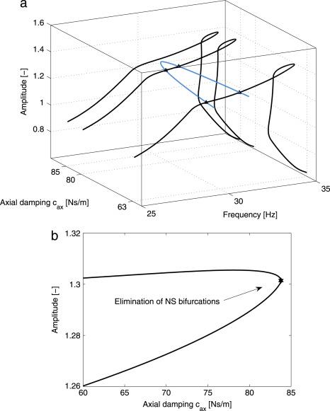 The Harmonic Balance Method For Bifurcation Analysis Of Large Scale