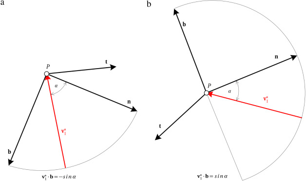 The buckling sphere: A symbiosis of mechanics and geometry